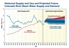 Source: Bureau of Reclamation Colorado River Basin Water Supply and Demand Study Fact Sheet, 2013