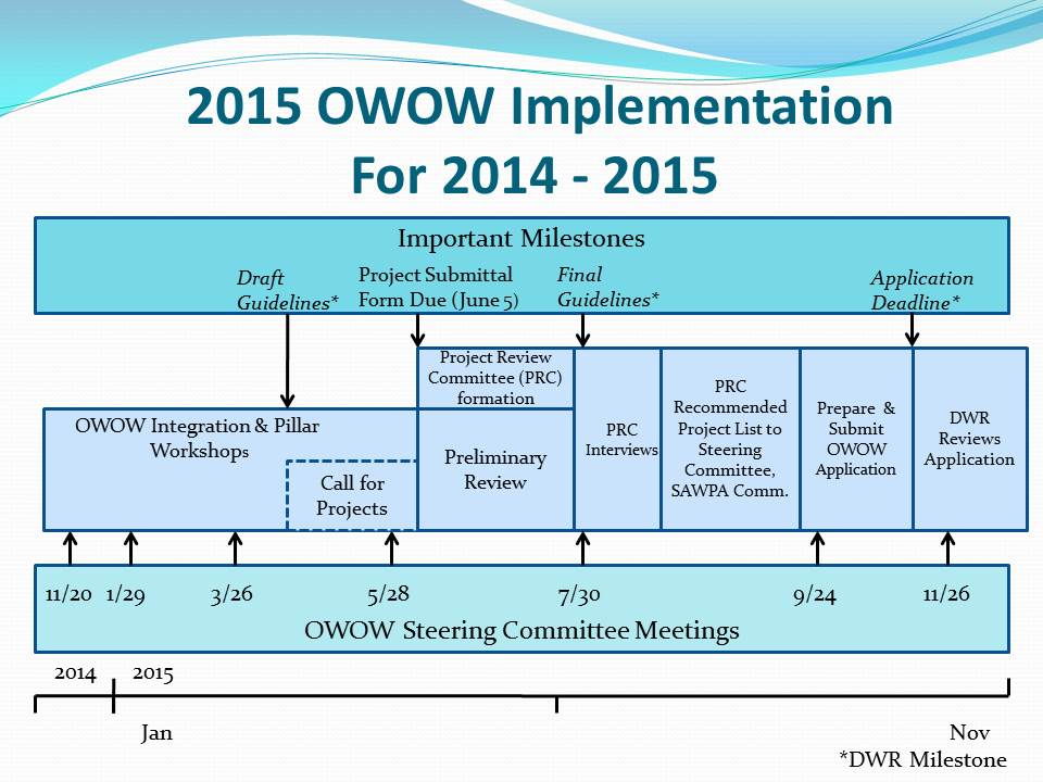 OWOW 2015 Solicitation Schedule