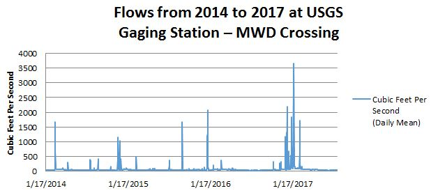 2014-2017 Flows at MWD