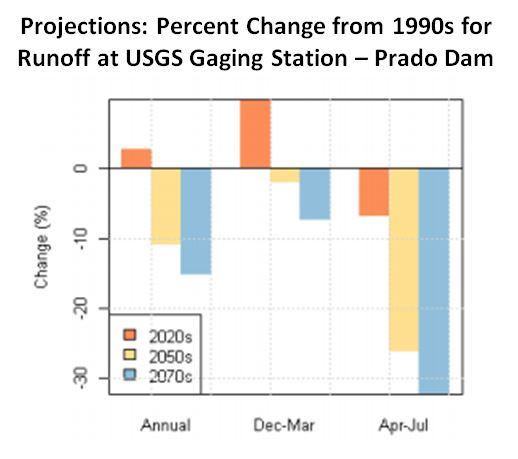 USBR Runoff Projections at Prado